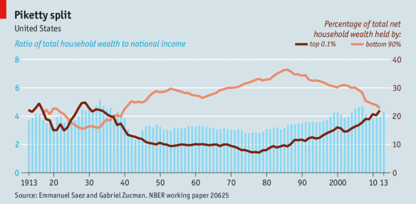 economist 1 percenter chart